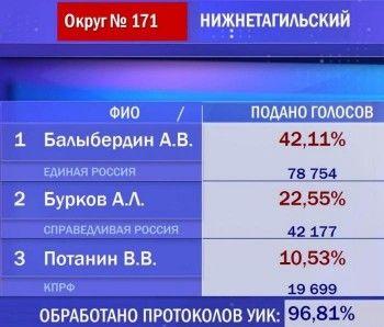 Осталось обработать 3% протоколов по выборам депутата Госдумы по Нижнетагильскому округу