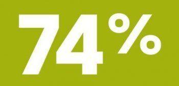 74% свердловчан довольны работой губернатора Куйвашева